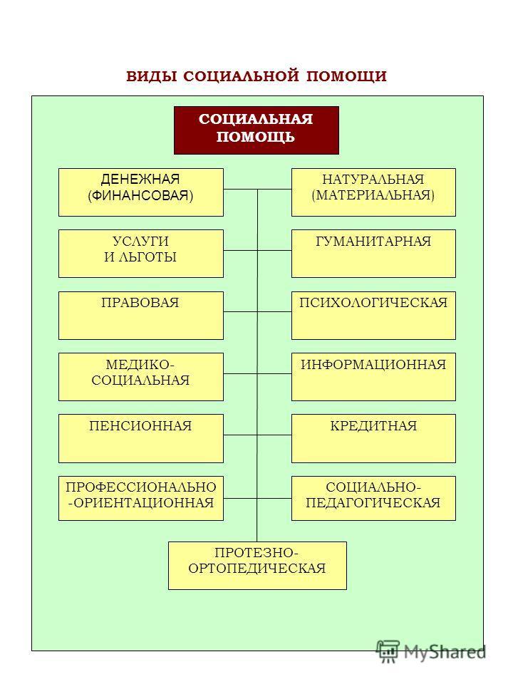 ДЕНЕЖНАЯ (ФИНАНСОВАЯ) НАТУРАЛЬНАЯ (МАТЕРИАЛЬНАЯ) УСЛУГИ И ЛЬГОТЫ ГУМАНИТАРНАЯ ПРАВОВАЯПСИХОЛОГИЧЕСКАЯ ПРОФЕССИОНАЛЬНО -ОРИЕНТАЦИОННАЯ МЕДИКО- СОЦИАЛЬНАЯ ПЕНСИОННАЯ ИНФОРМАЦИОННАЯ КРЕДИТНАЯ СОЦИАЛЬНО- ПЕДАГОГИЧЕСКАЯ ПРОТЕЗНО- ОРТОПЕДИЧЕСКАЯ СОЦИАЛЬНАЯ