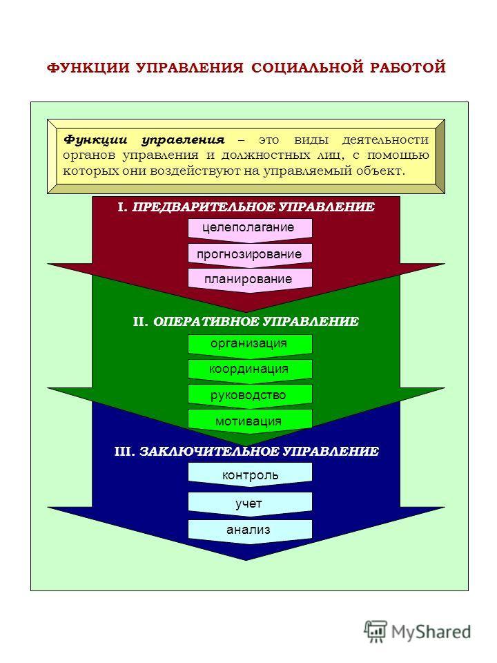 III. ЗАКЛЮЧИТЕЛЬНОЕ УПРАВЛЕНИЕ II. ОПЕРАТИВНОЕ УПРАВЛЕНИЕ I. ПРЕДВАРИТЕЛЬНОЕ УПРАВЛЕНИЕ Функции управления – это виды деятельности органов управления и должностных лиц, с помощью которых они воздействуют на управляемый объект. целеполагание прогнозир