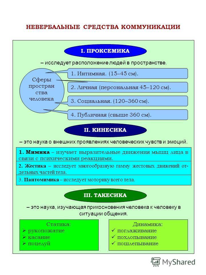 I. ПРОКСЕМИКА II. КИНЕСИКА III. ТАКЕСИКА – исследует расположение людей в пространстве. Сферы простран ства человека 1. Интимная. (15–45 см). 2. Личная (персональная 45–120 см). 3. Социальная. (120–360 см). 4. Публичная (свыше 360 см). – это наука о