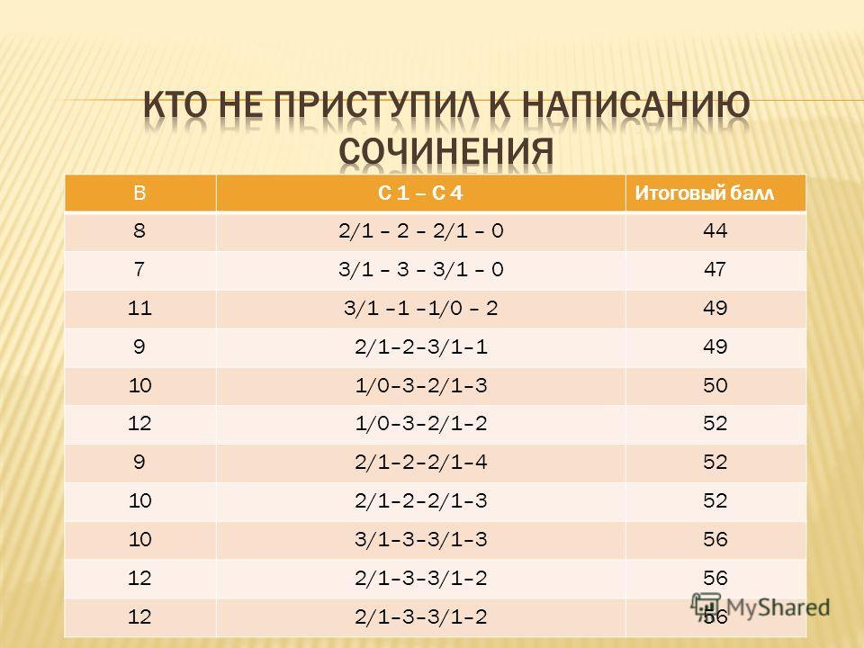 ВС 1 – С 4Итоговый балл 82/1 – 2 – 2/1 – 044 73/1 – 3 – 3/1 – 047 113/1 –1 –1/0 – 249 92/1–2–3/1–149 101/0–3–2/1–350 121/0–3–2/1–252 92/1–2–2/1–452 102/1–2–2/1–352 103/1–3–3/1–356 122/1–3–3/1–256 122/1–3–3/1–256