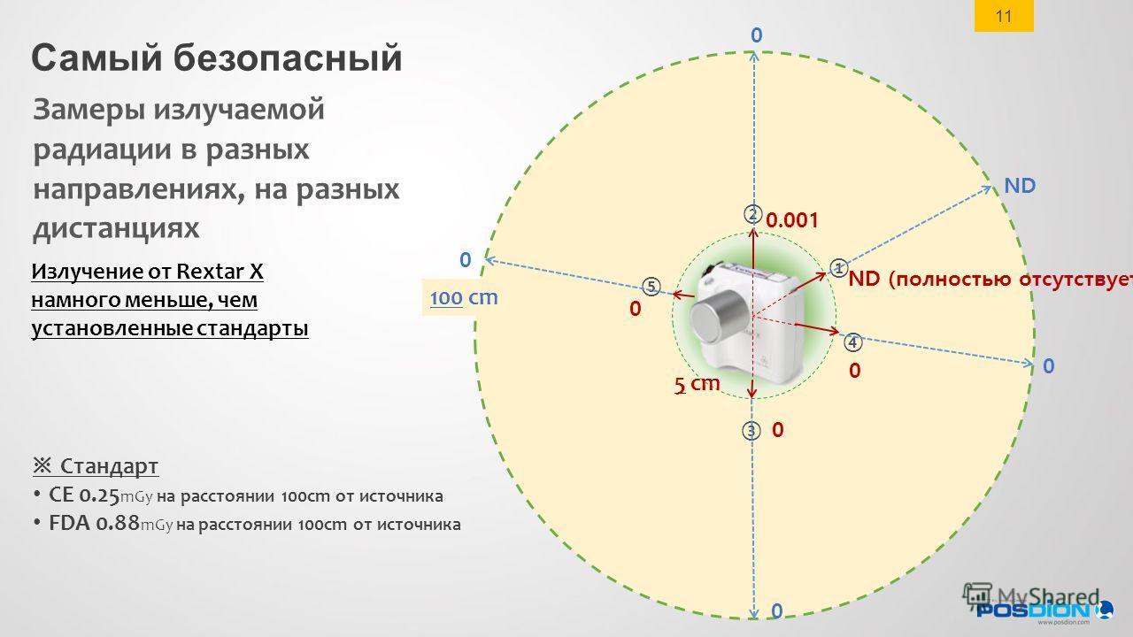 100 cm 5 cm ND (полностью отсутствует) ND 0 0 0 0 0 0 0.001 0 Замеры излучаемой радиации в разных направлениях, на разных дистанциях Излучение от Rextar X намного меньше, чем установленные стандарты Стандарт CE 0.25 mGy на расстоянии 100cm от источни