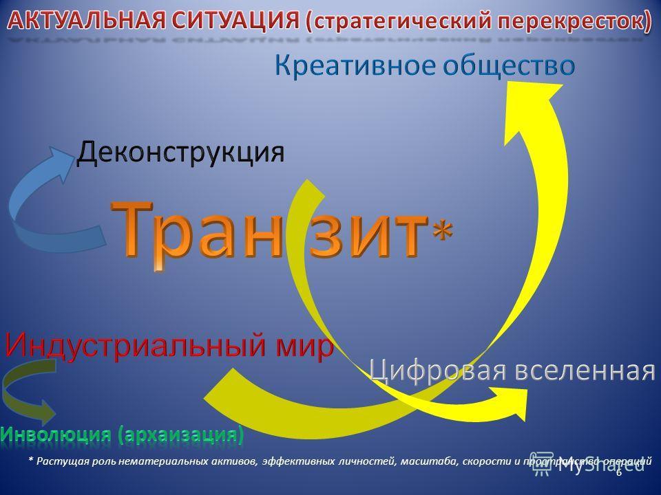 * Растущая роль нематериальных активов, эффективных личностей, масштаба, скорости и пространства операций 6