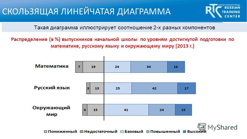 СКОЛЬЗЯЩАЯ ЛИНЕЙЧАТАЯ ДИАГРАММА Такая диаграмма иллюстрирует соотношение 2-х разных компонентов Распределение (в %) выпускников начальной школы по уровням достигнутой подготовки по математике, русскому языку и окружающему миру (2013 г.)