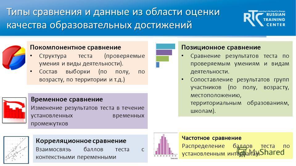Типы сравнения и данные из области оценки качества образовательных достижений Покомпонентное сравнение Структура теста (проверяемые умения и виды деятельности). Состав выборки (по полу, по возрасту, по территории и т.д.) Позиционное сравнение Сравнен