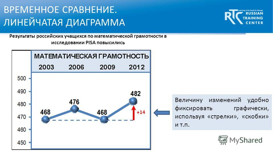 Величину изменений удобно фиксировать графически, используя «стрелки», «скобки» и т.п. ВРЕМЕННОЕ СРАВНЕНИЕ. ЛИНЕЙЧАТАЯ ДИАГРАММА +14 Результаты российских учащихся по математической грамотности в исследовании PISA повысились