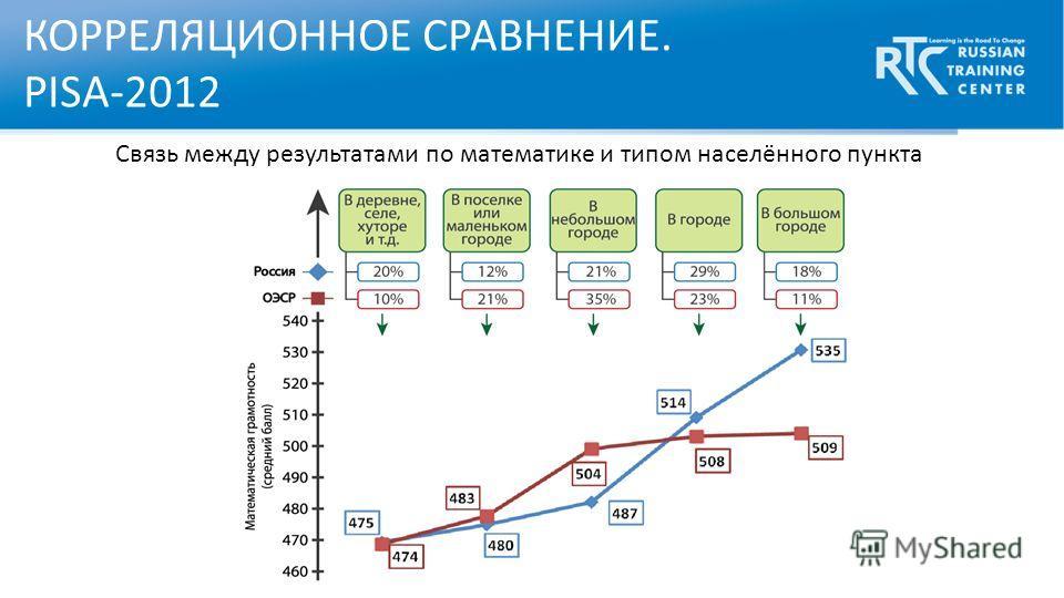 КОРРЕЛЯЦИОННОЕ СРАВНЕНИЕ. PISA-2012 Связь между результатами по математике и типом населённого пункта