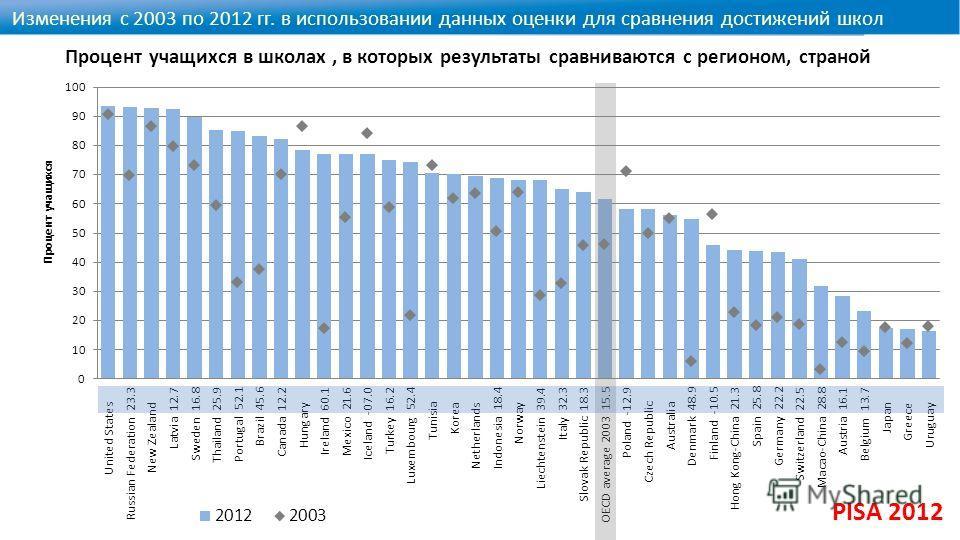 Изменения с 2003 по 2012 гг. в использовании данных оценки для сравнения достижений школ Процент учащихся в школах, в которых результаты сравниваются с регионом, страной