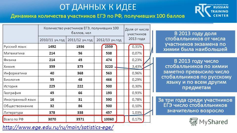 Количество участников ЕГЭ, получивших 100 баллов, чел Доля от числа участников 2013 года 2010/11 уч.год 2011/12 уч.год 2012/13 уч.год Русский язык 1492193625590,31% Математика 214565380,07% Физика 214454740,23% Химия 35937532203,43% Информатика 40368