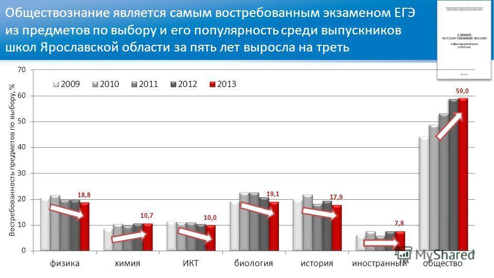 Обществознание является самым востребованным экзаменом ЕГЭ из предметов по выбору и его популярность среди выпускников школ Ярославской области за пять лет выросла на треть