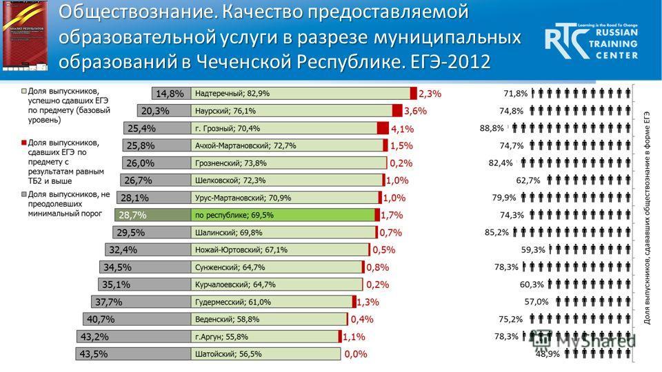 Обществознание. Качество предоставляемой образовательной услуги в разрезе муниципальных образований в Чеченской Республике. ЕГЭ-2012