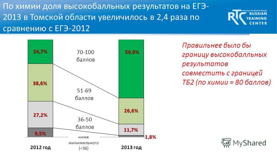 24,7% По химии доля высокобалльных результатов на ЕГЭ- 2013 в Томской области увеличилось в 2,4 раза по сравнению с ЕГЭ-2012 59,9% 38,6% 26,6% 27,2% 11,7% 9,5% 1,8% Правильнее было бы границу высокобалльных результатов совместить с границей ТБ2 (по х