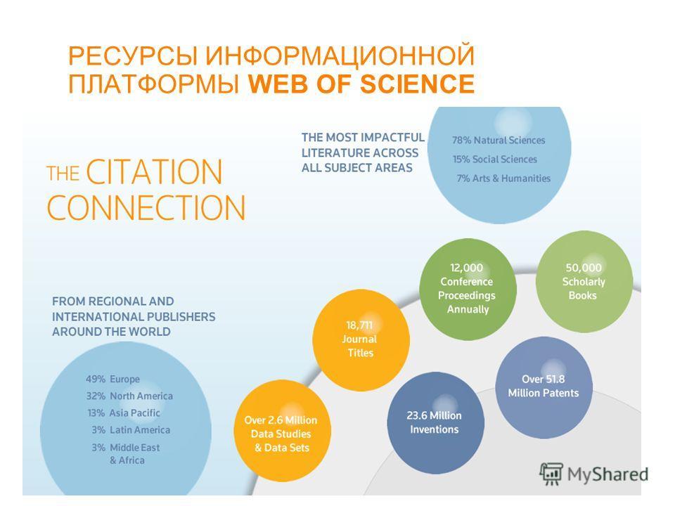 РЕСУРСЫ ИНФОРМАЦИОННОЙ ПЛАТФОРМЫ WEB OF SCIENCE