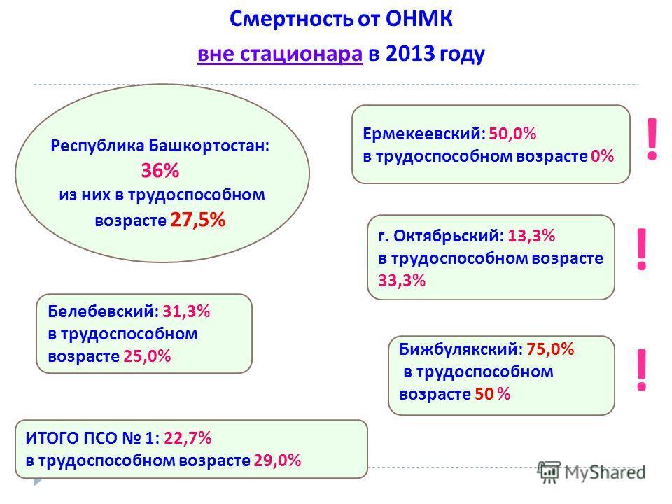 Смертность от ОНМК вне стационара в 2013 году Белебевский : 31,3% в трудоспособном возрасте 25,0% Бижбулякский : 75,0% в трудоспособном возрасте 50 % Ермекеевский : 50,0% в трудоспособном возрасте 0% г. Октябрьский : 13,3% в трудоспособном возрасте 3