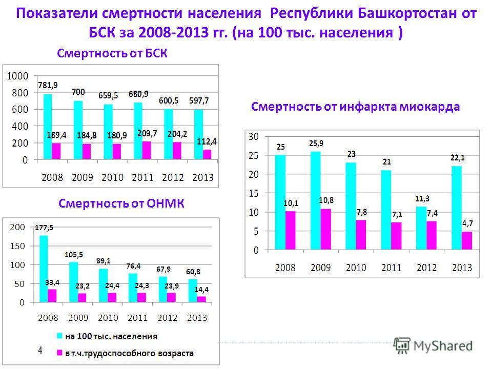 Смертность от БСК Смертность от инфаркта миокарда Смертность от ОНМК Показатели смертности населения Республики Башкортостан от БСК за 2008-2013 гг. (на 100 тыс. населения ) 4
