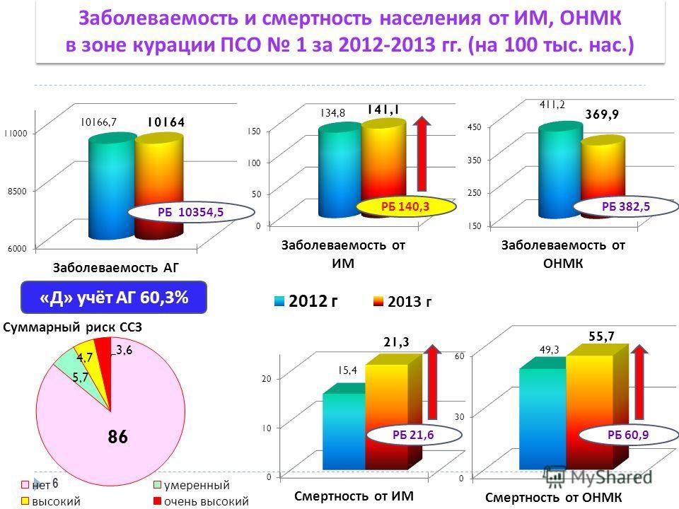 Заболеваемость и смертность населения от ИМ, ОНМК в зоне курации ПСО 1 за 2012-2013 гг. (на 100 тыс. нас.) Заболеваемость и смертность населения от ИМ, ОНМК в зоне курации ПСО 1 за 2012-2013 гг. (на 100 тыс. нас.) 6 РБ 10354,5 « Д » учёт АГ 60,3% РБ