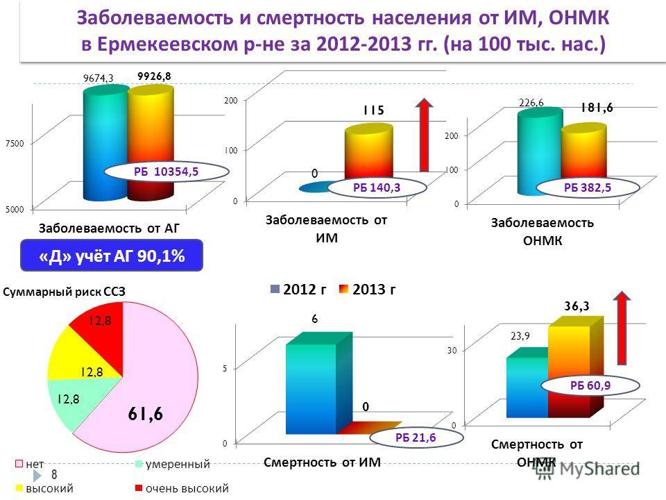Заболеваемость и смертность населения от ИМ, ОНМК в Ермекеевском р-не за 2012-2013 гг. (на 100 тыс. нас.) Заболеваемость и смертность населения от ИМ, ОНМК в Ермекеевском р-не за 2012-2013 гг. (на 100 тыс. нас.) 8 « Д » учёт АГ 90,1% РБ 10354,5 РБ 14