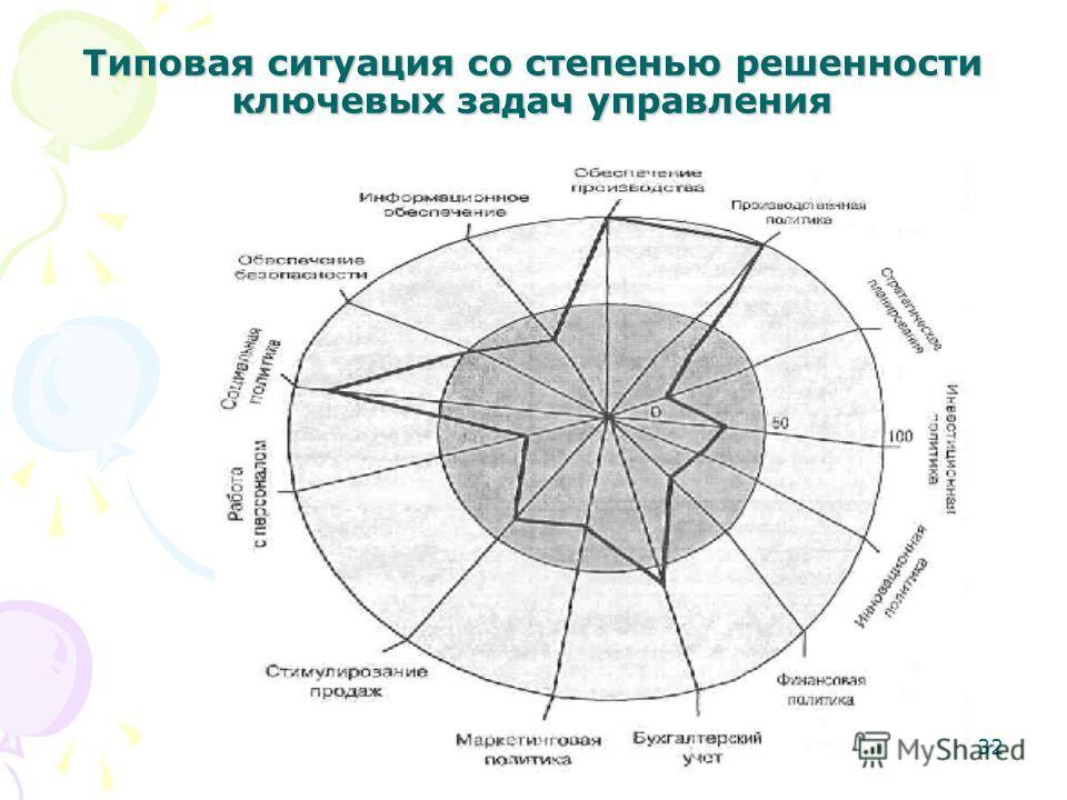 32 Типовая ситуация со степенью решенности ключевых задач управления