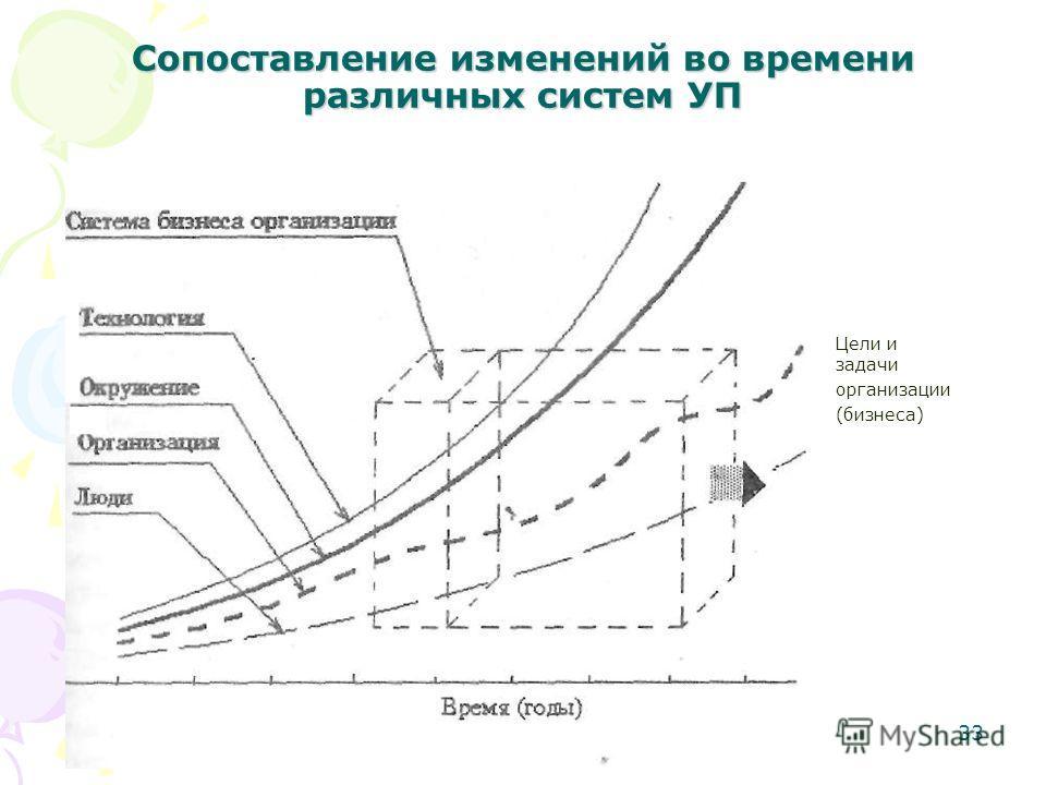 33 Сопоставление изменений во времени различных систем УП Цели и задачи организации (бизнеса)