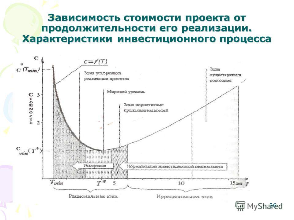 36 Зависимость стоимости проекта от продолжительности его реализации. Характеристики инвестиционного процесса