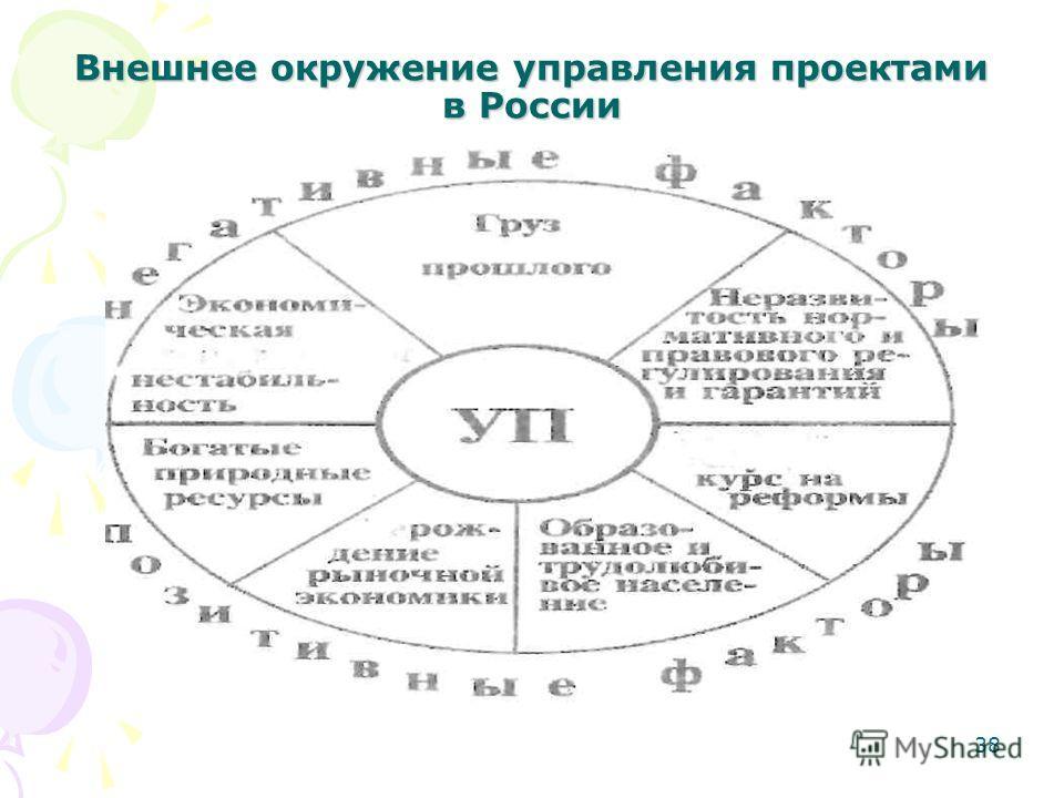 38 Внешнее окружение управления проектами в России
