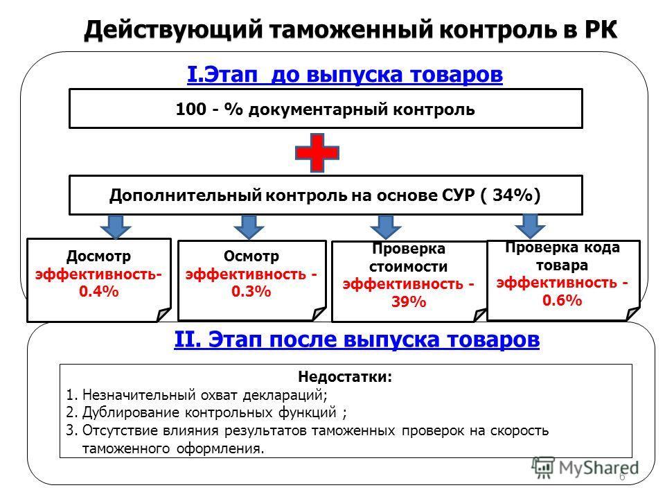 Действующий таможенный контроль в РК II. Этап после выпуска товаров Недостатки: 1. Незначительный охват деклараций; 2. Дублирование контрольных функций ; 3. Отсутствие влияния результатов таможенных проверок на скорость таможенного оформления. I.Этап