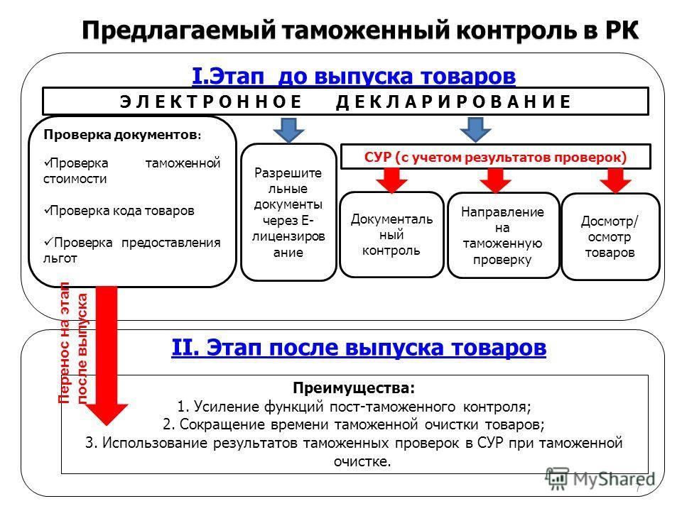 Предлагаемый таможенный контроль в РК II. Этап после выпуска товаров Преимущества: 1. Усиление функций пост-таможенного контроля; 2. Сокращение времени таможенной очистки товаров; 3. Использование результатов таможенных проверок в СУР при таможенной