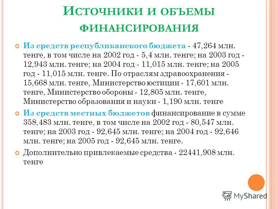 И СТОЧНИКИ И ОБЪЕМЫ ФИНАНСИРОВАНИЯ Из средств республиканского бюджета - 47,264 млн. тенге, в том числе на 2002 год - 5,4 млн. тенге; на 2003 год - 12,943 млн. тенге; на 2004 год - 11,015 млн. тенге; на 2005 год - 11,015 млн. тенге. По отраслям здрав