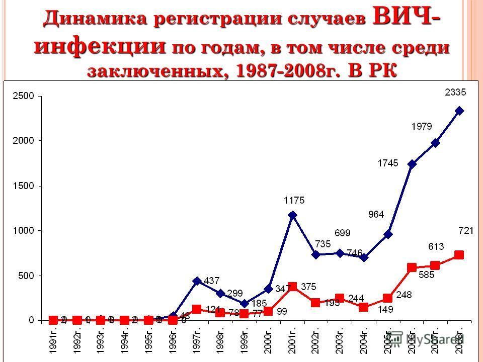 Динамика регистрации случаев ВИЧ- инфекции по годам, в том числе среди заключенных, 1987-2008 г. В РК