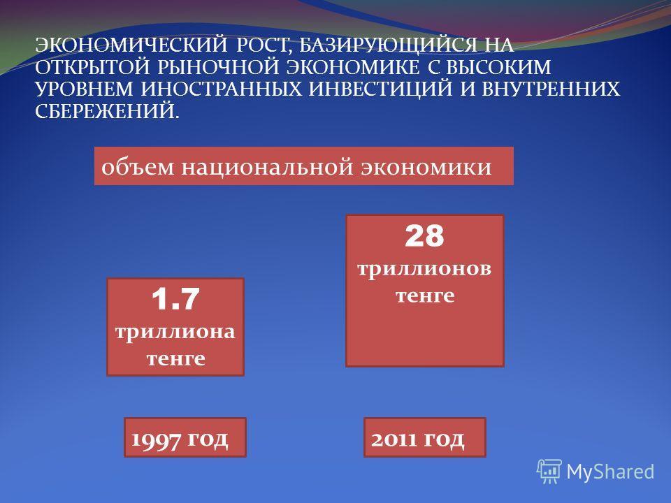 ЭКОНОМИЧЕСКИЙ РОСТ, БАЗИРУЮЩИЙСЯ НА ОТКРЫТОЙ РЫНОЧНОЙ ЭКОНОМИКЕ С ВЫСОКИМ УРОВНЕМ ИНОСТРАННЫХ ИНВЕСТИЦИЙ И ВНУТРЕННИХ СБЕРЕЖЕНИЙ. 1.7 триллиона тенге 1997 год 28 триллионов тенге 2011 год объем национальной экономики