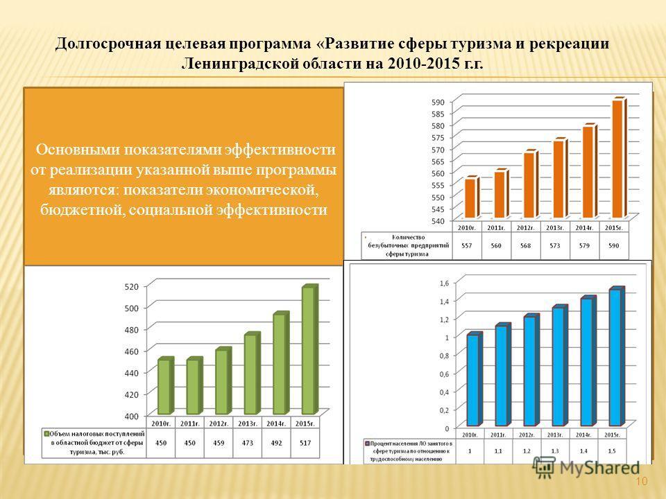 10 Долгосрочная целевая программа «Развитие сферы туризма и рекреации Ленинградской области на 2010-2015 г.г. Основными показателями эффективности от реализации указанной выше программы являются: показатели экономической, бюджетной, социальной эффект