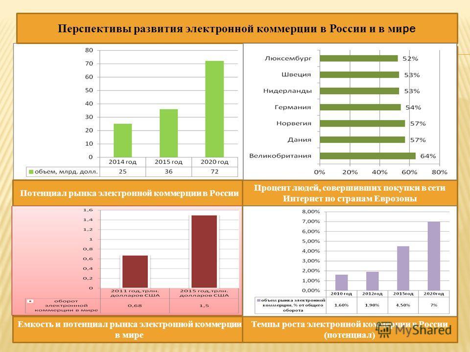 11 Перспективы развития электронной коммерции в России и в ми ре Потенциал рынка электронной коммерции в России Процент людей, совершивших покупки в сети Интернет по странам Еврозоны Емкость и потенциал рынка электронной коммерции в мире Темпы роста