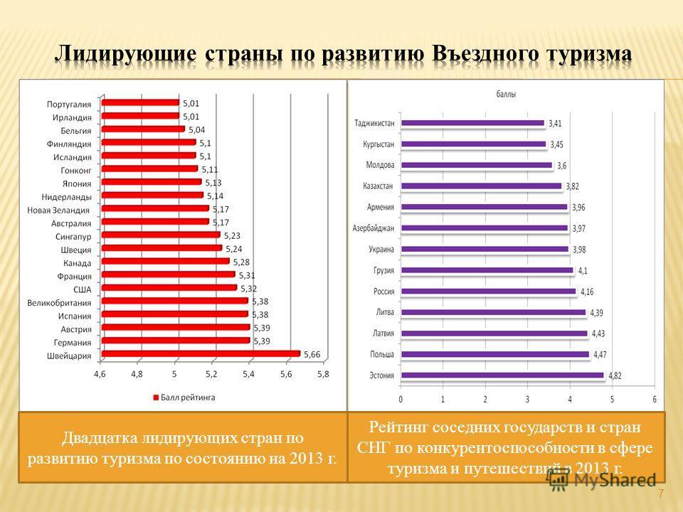 7 Двадцатка лидирующих стран по развитию туризма по состоянию на 2013 г. Рейтинг соседних государств и стран СНГ по конкурентоспособности в сфере туризма и путешествий в 2013 г.
