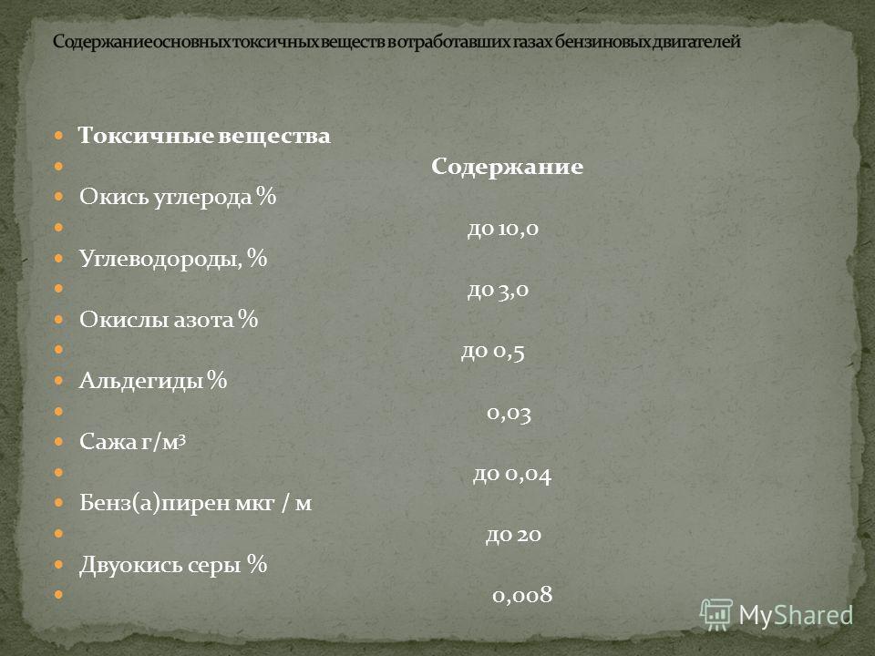 Компоненты Содержание компонента, об. доли, % Примечание Карбюраторные Дизельные N 2 O 2 H 2 O (Пары) СО 2 Н 2 СО NO x C n H m Альдегиды Сажа Бензапирен 74-77 0,3 – 8 3,0 – 5,5 5,0 – 12,0 0 – 5,0 0,5 – 12,0 До 0,8 0,2 – 3,0 До 0,2 мг/л 0- 0,004 г/м 3
