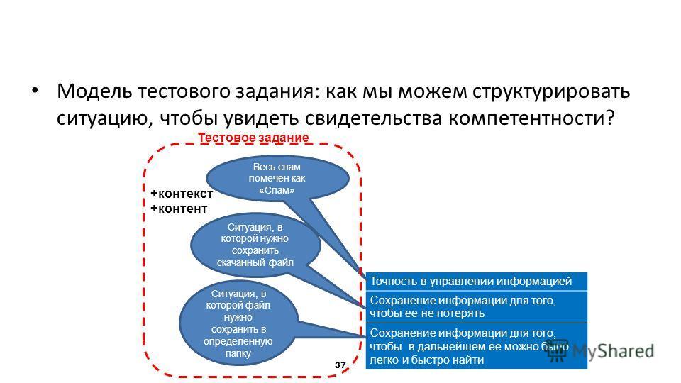 Пример Модель тестового задания: как мы можем структурировать ситуацию, чтобы увидеть свидетельства компетентности? 37 Точность в управлении информацией Сохранение информации для того, чтобы ее не потерять Сохранение информации для того, чтобы в даль