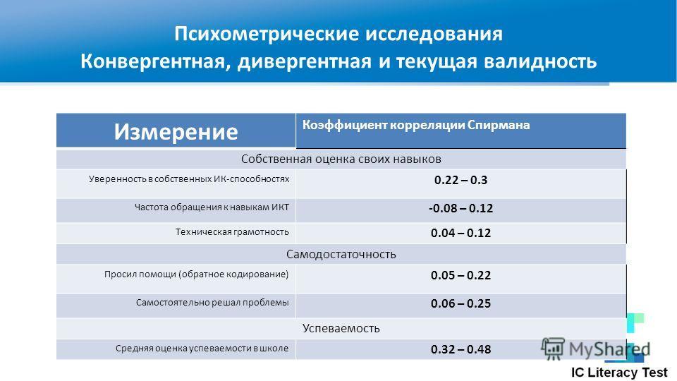 Психометрические исследования Конвергентная, дивергентная и текущая валидность Измерение Коэффициент корреляции Спирмана Собственная оценка своих навыков Уверенность в собственных ИК-способностях 0.22 – 0.3 Частота обращения к навыкам ИКТ -0.08 – 0.1