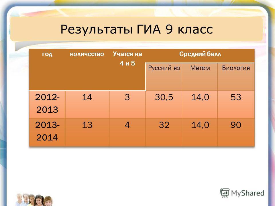 Результаты ГИА 9 класс