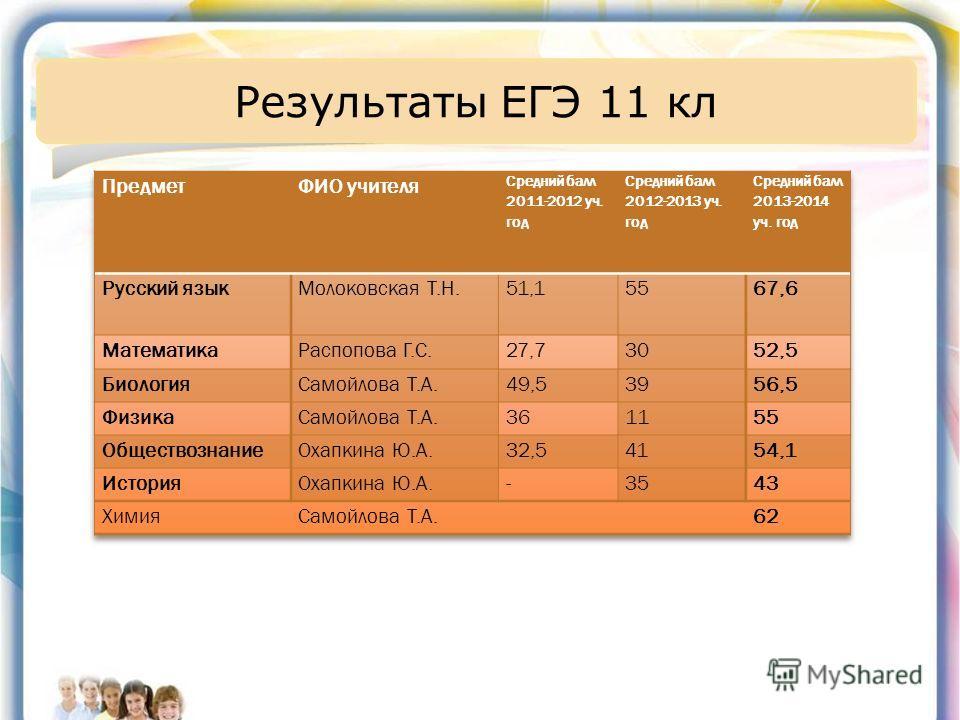 Результаты ЕГЭ 11 кл