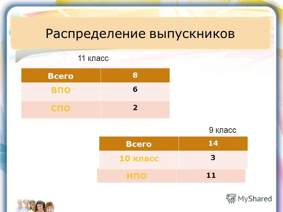 Распределение выпускников НПО 11 11 класс 9 класс Всего 8 ВПО 6 СПО 2 Всего 14 10 класс 3
