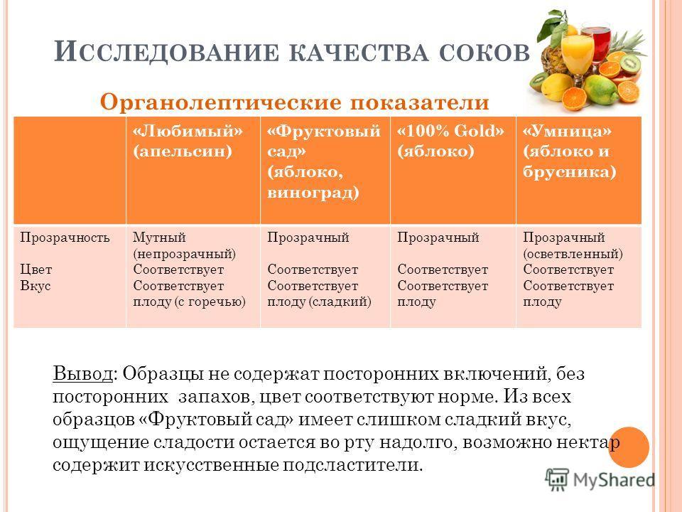 И ССЛЕДОВАНИЕ КАЧЕСТВА СОКОВ Органолептические показатели «Любимый» (апельсин) «Фруктовый сад» (яблоко, виноград) «100% Gold» (яблоко) «Умница» (яблоко и брусника) Прозрачность Цвет Вкус Мутный (непрозрачный) Соответствует Соответствует плоду (с горе