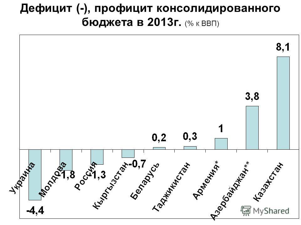Дефицит (-), профицит консолидированного бюджета в 2013 г. (% к ВВП)