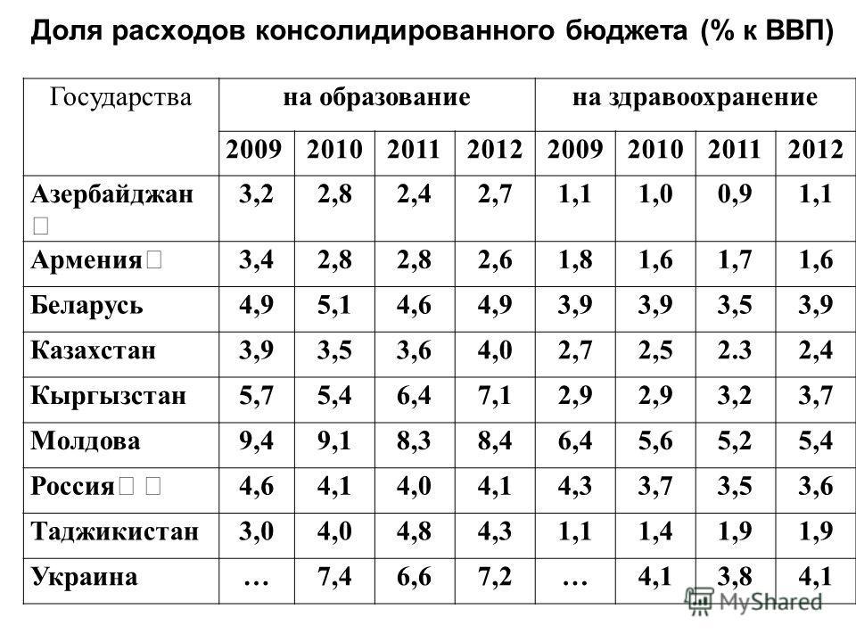 Доля расходов консолидированного бюджета (% к ВВП) Государствана образованиена здравоохранение 20092010201120122009201020112012 Азербайджан 3,22,82,42,71,11,00,91,1 Армения 3,42,8 2,61,81,61,71,6 Беларусь 4,95,14,64,93,9 3,53,9 Казахстан 3,93,53,64,0