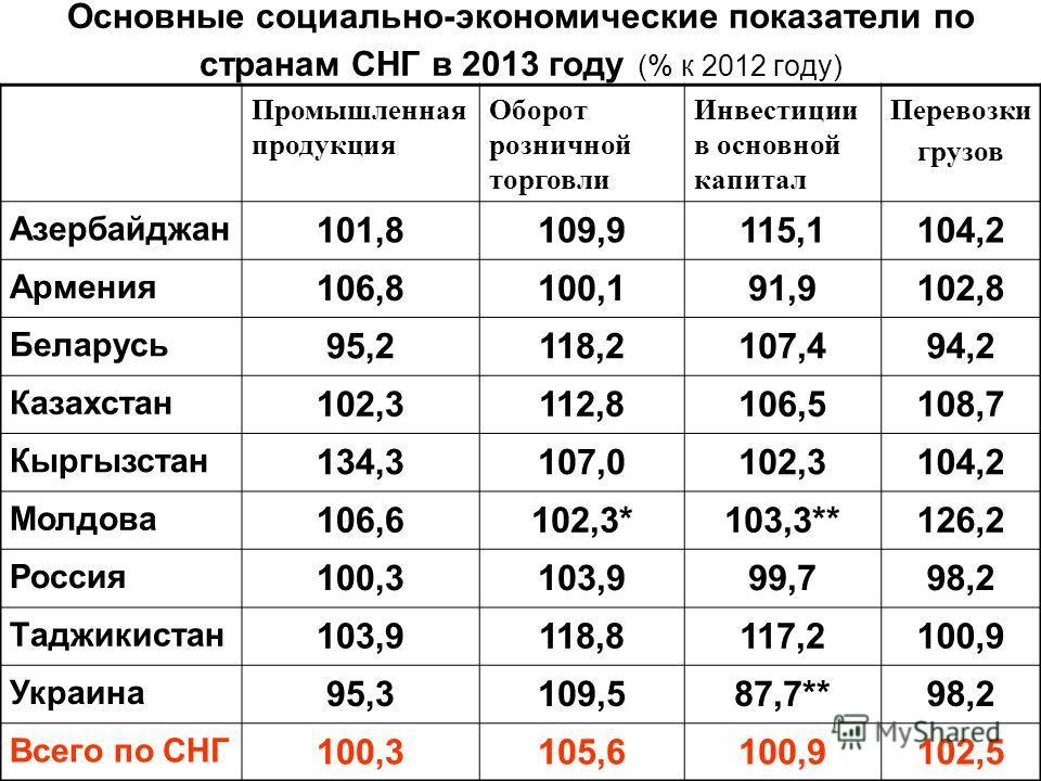 Основные социально-экономические показатели по странам СНГ в 2013 году (% к 2012 году) Промышленная продукция Оборот розничной торговли Инвестиции в основной капитал Перевозки грузов Азербайджан 101,8109,9115,1104,2 Армения 106,8100,191,9102,8 Белару