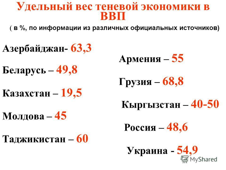 Удельный вес теневой экономики в ВВП ( в %, по информации из различных официальных источников) Азербайджан- 63,3 Армения – 55 Беларусь – 49,8 Грузия – 68,8 Казахстан – 19,5 Кыргызстан – 40-50 Молдова – 45 Россия – 48,6 Таджикистан – 60 Украина - 54,9