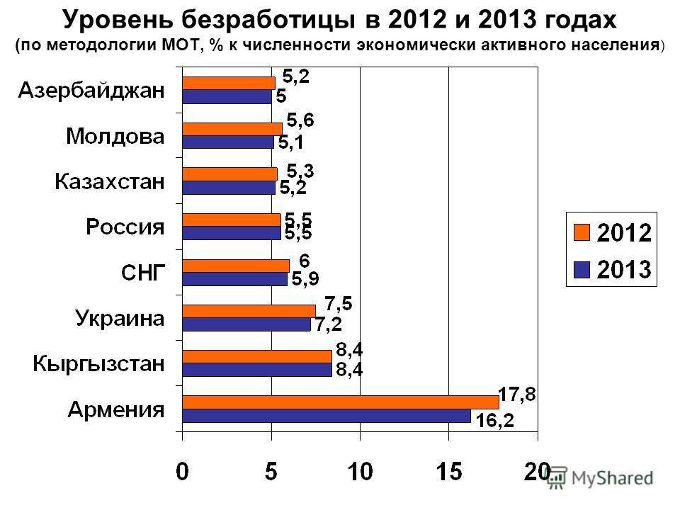 Уровень безработицы в 2012 и 2013 годах (по методологии МОТ, % к численности экономически активного населения )
