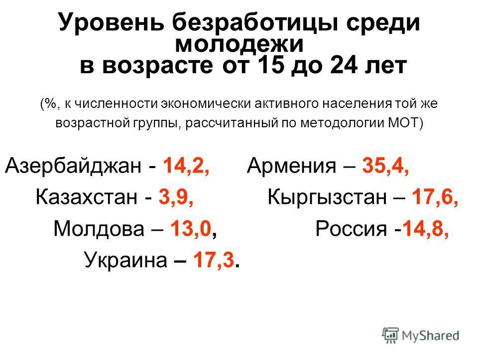 Уровень безработицы среди молодежи в возрасте от 15 до 24 лет (%, к численности экономически активного населения той же возрастной группы, рассчитанный по методологии МОТ) Азербайджан - 14,2, Армения – 35,4, Казахстан - 3,9, Кыргызстан – 17,6, Молдов