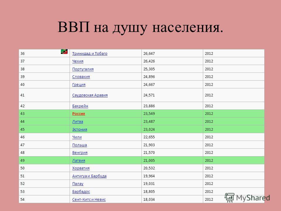 ВВП на душу населения. 36 Тринидад и Тобаго 26,6472012 37 Чехия 26,4262012 38 Португалия 25,3052012 39 Словакия 24,8962012 40 Греция 24,6672012 41 Саудовская Аравия 24,5712012 42 Бахрейн 23,8862012 43 Россия 23,5492012 44 Литва 23,4872012 45 Эстония