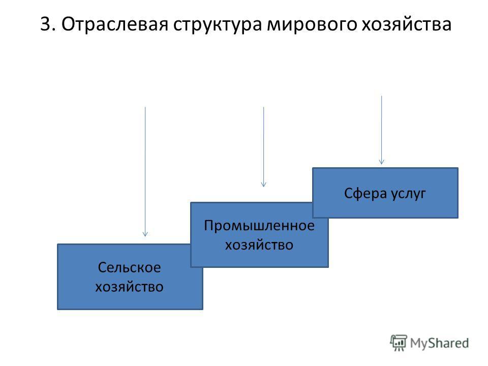 3. Отраслевая структура мирового хозяйства Сельское хозяйство Промышленное хозяйство Сфера услуг