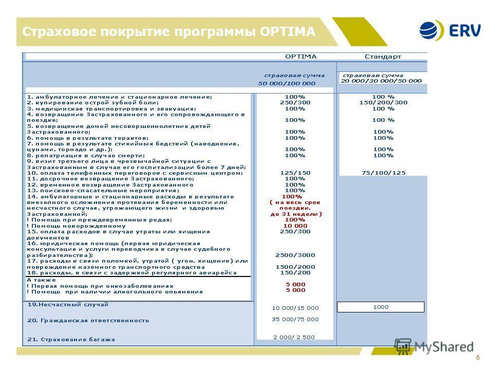Страховое покрытие программы OPTIMA 6