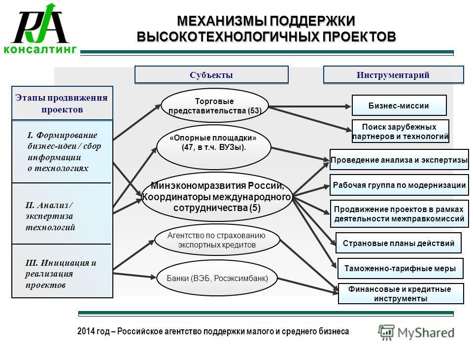 2013 год – Российское агентство поддержки малого и среднего бизнеса 2014 год – Российское агентство поддержки малого и среднего бизнеса МЕХАНИЗМЫ ПОДДЕРЖКИ ВЫСОКОТЕХНОЛОГИЧНЫХ ПРОЕКТОВ Этапы продвижения проектов Торговые представительства (53) Агентс