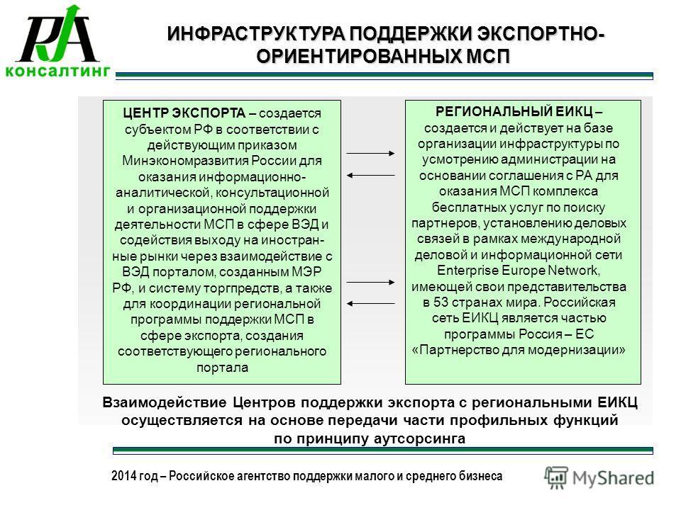 2013 год – Российское агентство поддержки малого и среднего бизнеса 2014 год – Российское агентство поддержки малого и среднего бизнеса ИНФРАСТРУКТУРА ПОДДЕРЖКИ ЭКСПОРТНО- ОРИЕНТИРОВАННЫХ МСП ИНФРАСТРУКТУРА ПОДДЕРЖКИ ЭКСПОРТНО- ОРИЕНТИРОВАННЫХ МСП ЦЕ